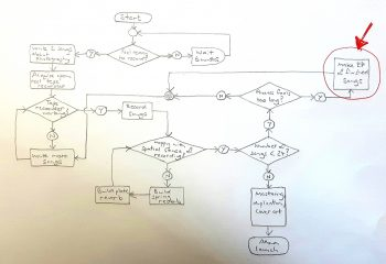 Flowchart for recording Girls and Film.
